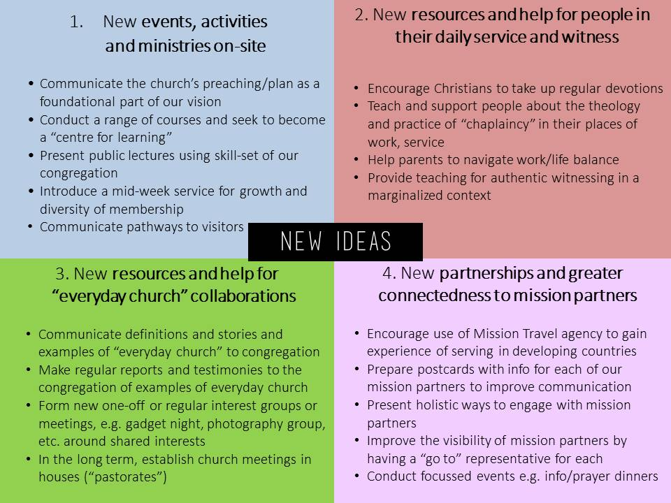 Vision Action with new ideas